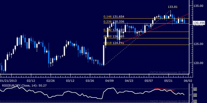 EUR/JPY Technical Analysis 05.31.2013