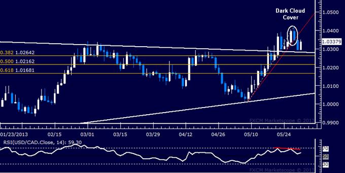USD/CAD Technical Analysis 05.31.2013