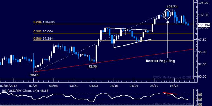 USD/JPY Technical Analysis 05.31.2013