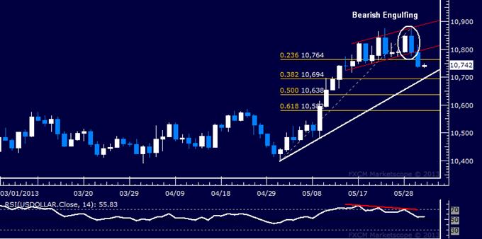 US Dollar Technische Analyse 31.05.2013