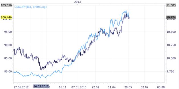 Majors Trader - Blick auf den US-Dollar Index von Wert