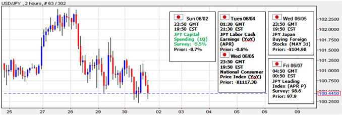 Japanischer Yen konsolidiert vor nächstem BoJ Meeting weiter