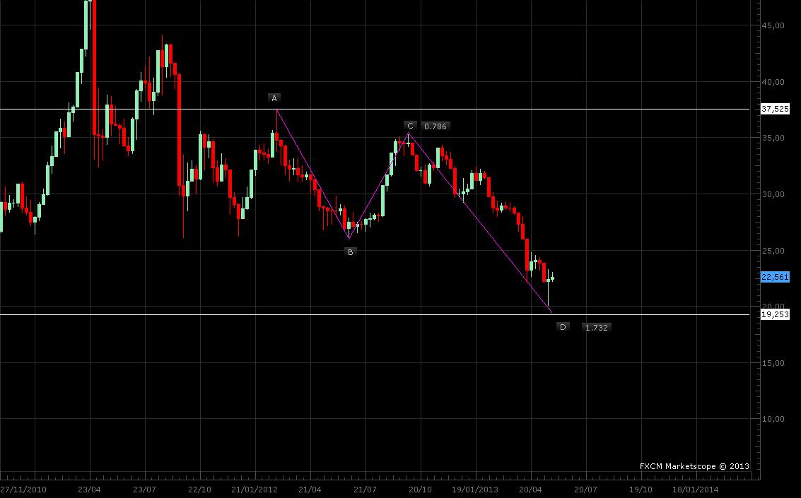 Trading de devises td