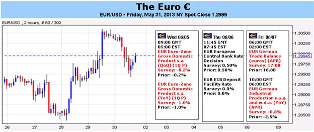 Euro sollte Rallye erleben, da EZB an Negativzins-Implementierung scheitert
