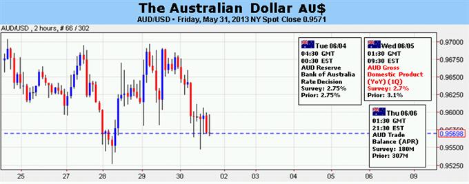 Le dollar australien se tourne vers la RBA et les données de l'emploi américain pour déterminer sa direction