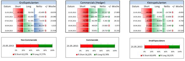 AUD/USD - Stimmungsextreme warnen vor blinden Sprung in den Markt