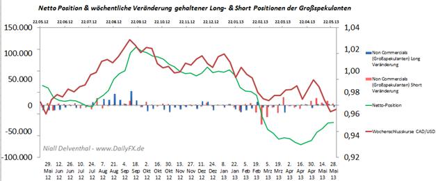 CAD/USD: Short-Positionierung der Non Commercials baut sich weiter ab