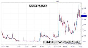 Schweizer Franken wieder im Fokus - Die nächste Welle kommt bestimmt