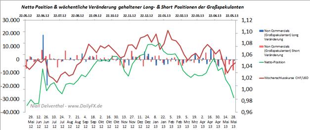 CHF/USD Big Specs an der CME zu 82% Short