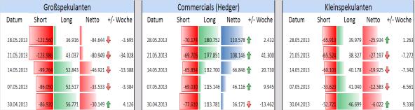 EUR/USD  - seit 4 Wochen fällt die Netto-Positionierung der Big Speculators ohne Unterbrechungen