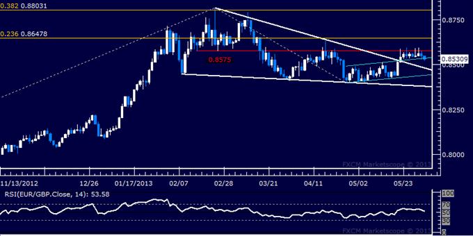 EUR/GBP Technical Analysis 06.03.2013