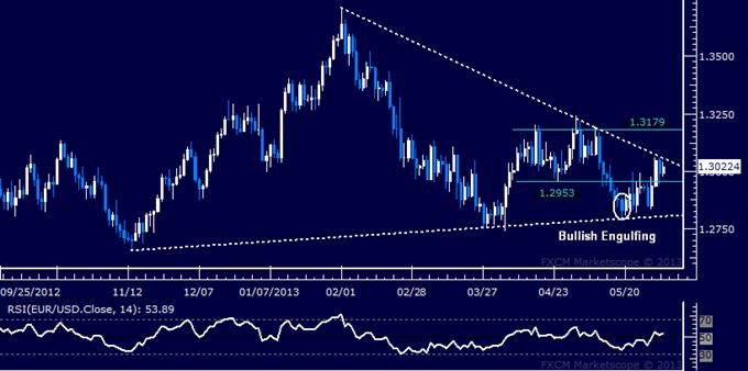 EUR/USD Technical Analysis 06.03.2013