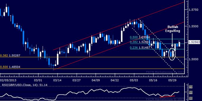 GBP/USD Technical Analysis 06.03.2013