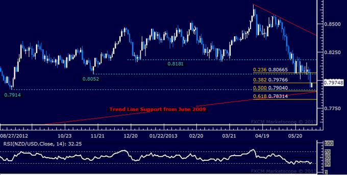 NZD/USD Technical Analysis 06.03.2013