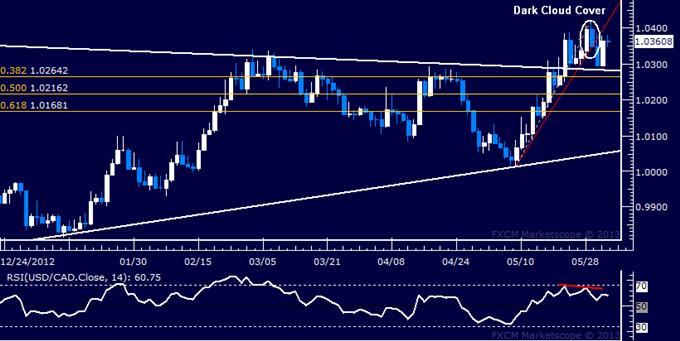 USD/CAD Technical Analysis 06.03.2013