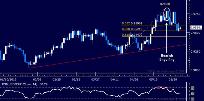 USD/CHF Technical Analysis 06.03.2013