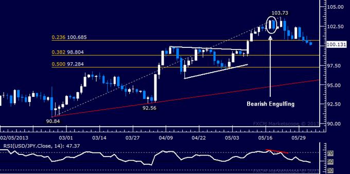 USD/JPY Technical Analysis 06.03.2013