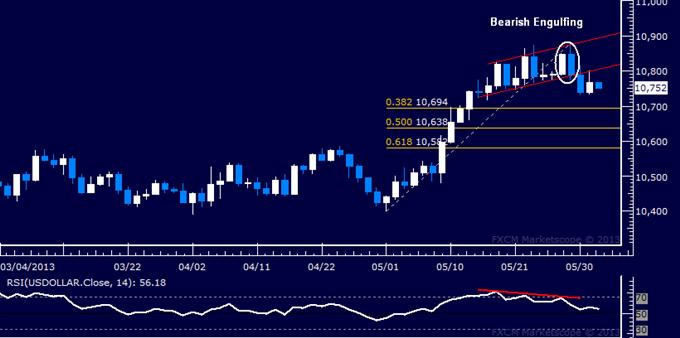 US Dollar Chart Setup Favors Weakness, S&P 500 Breaks Support