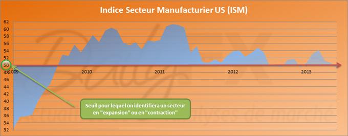 ISM manufacturier américain passe sous le seuil des 50