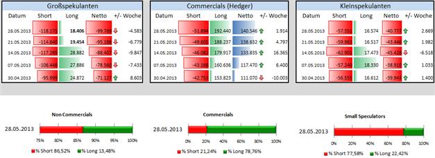 JPY/USD - Großspekulanten weiterhin auf breiter Front gegen den JPY positioniert
