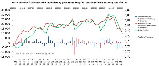 NZD/USD: der Markt fällt und die Big Specs. ziehen mit