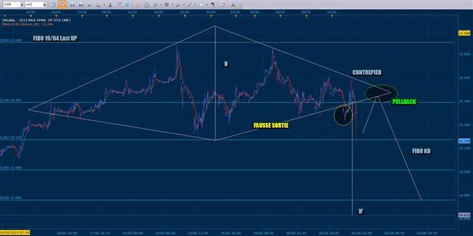 Configuration et plan de trading sur le CAC 40
