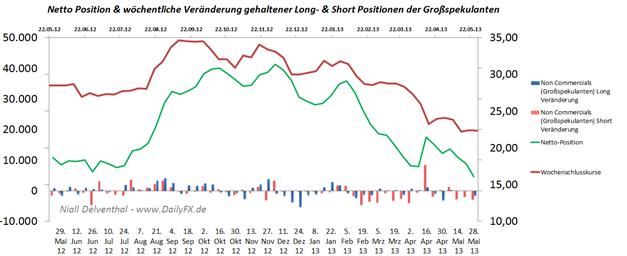 Silber: Folgt der Tauchgang der Non Commercials? Geringste Netto-Position seit April 2003