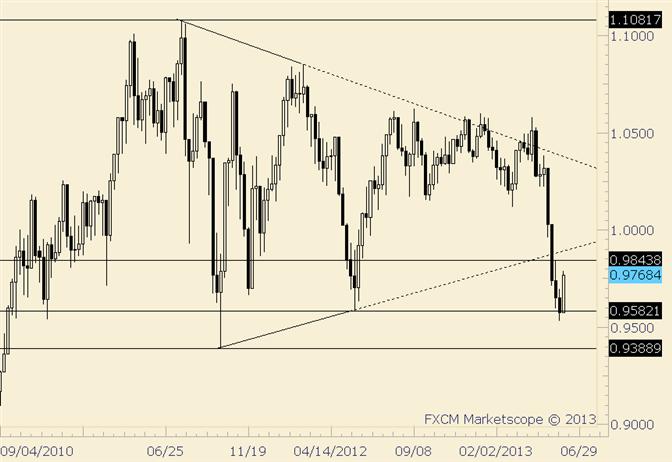 AUD/USD .9840/80 Still of Interest as Resistance