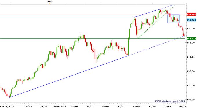 CAC 40 - la chute s'accélère, entrainant un rebond du Yen et de la peur.