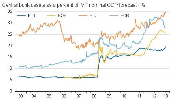 Zentralbanken geben nächster Krise Futter: eine Anlagenblase