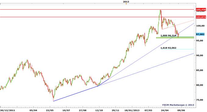 Dollar_australien_1_body_audjpy.png, Les actifs risqués Australiens (AUD + actions) vont - ils enfin rebondir ?