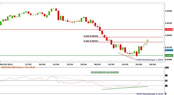 Dollar_australien_1_body_audusd.png, Les actifs risqués Australiens (AUD + actions) vont - ils enfin rebondir ?
