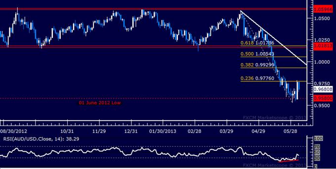 AUD/USD Technical Analysis 06.04.2013