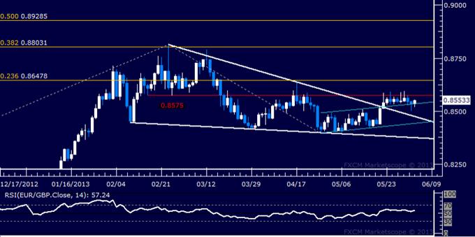 EUR/GBP Technical Analysis 06.04.2013
