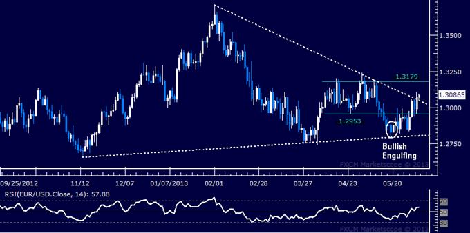 EUR/USD Technical Analysis 06.04.2013