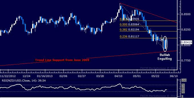 NZD/USD Technical Analysis 06.04.2013