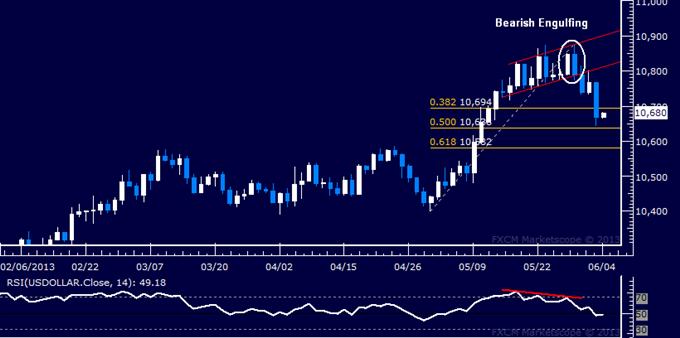 US Dollar Technical Analysis 06.04.2013