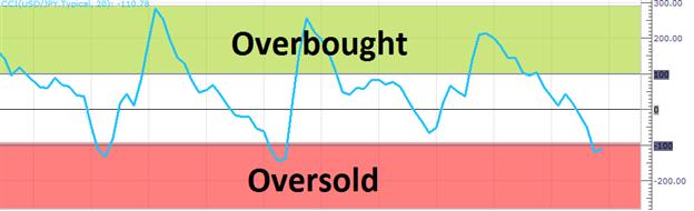 Timing des trades sur tendance avec le CCI