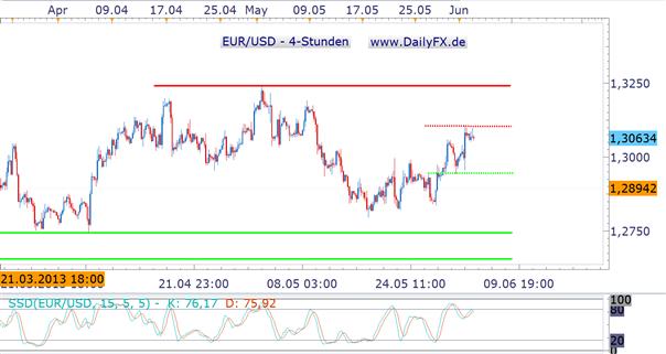Volatiler Wochenstart, noch volatilerer Wochenverlauf im EUR/USD erwartet