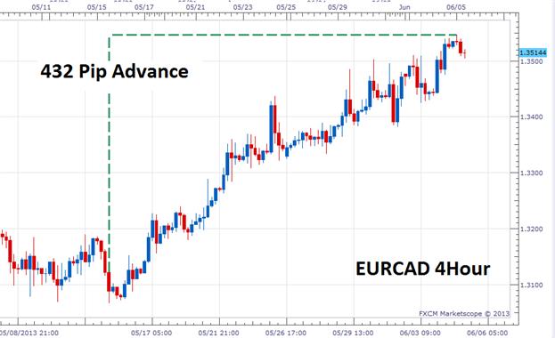 Choisir ses paires de devises pour scalper le Forex