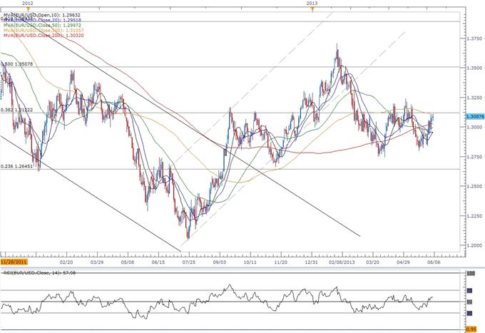 EUR/USD - Trader la décision de la Banque centrale européenne (BCE) à propos des taux