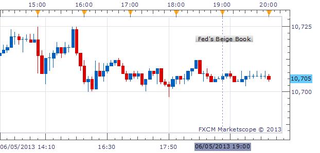 Fed's Beige Book Doesn't Evoke the Taper, Dollar Steady