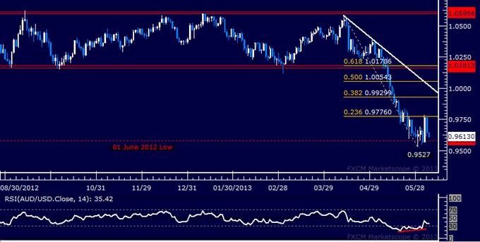 AUD/USD Technical Analysis 06.05.2013