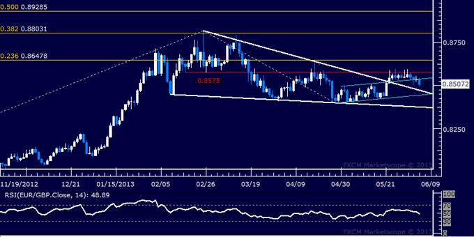 EUR/GBP Technical Analysis 06.05.2013