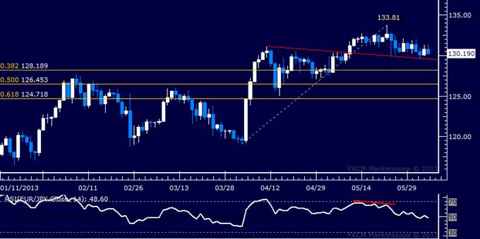 EUR/JPY Technical Analysis 06.05.2013