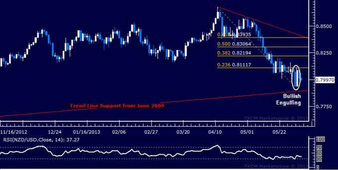 NZD/USD Technical Analysis 06.05.2013