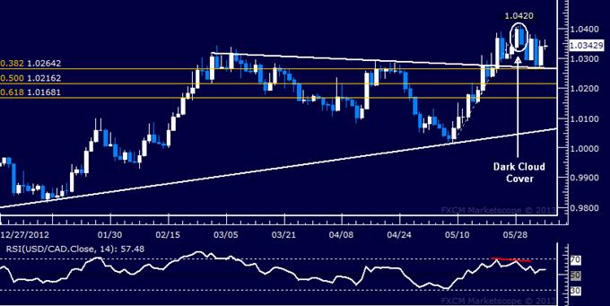 USD/CAD Technical Analysis 06.05.2013