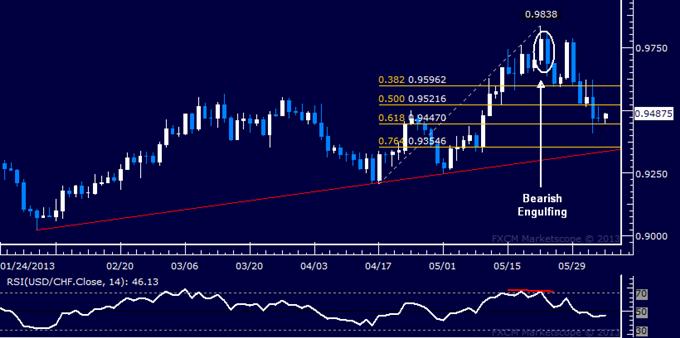 USD/CHF Technical Analysis 06.05.2013