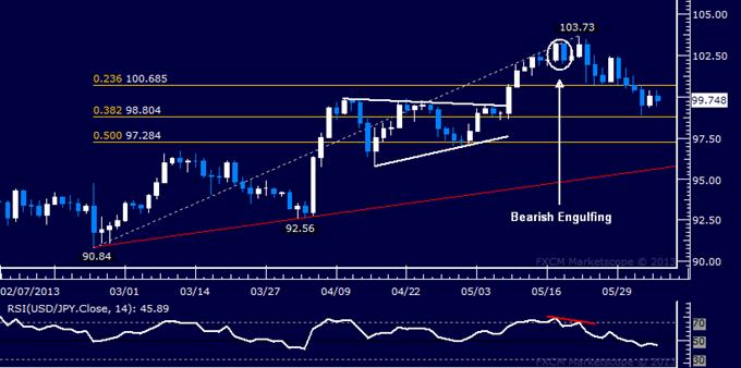 USD/JPY Technical Analysis 06.05.2013