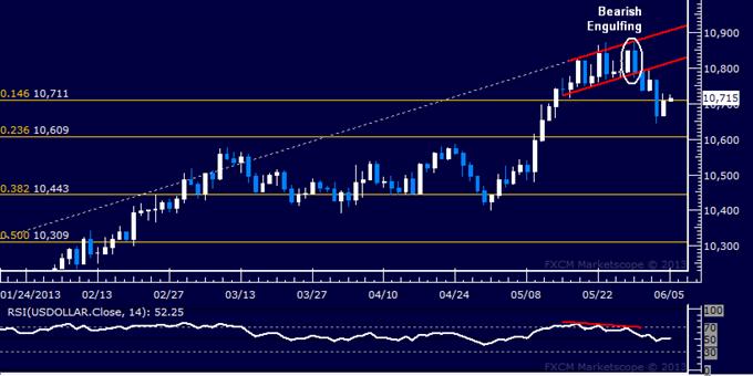 US-Dollar Technische Analyse 05.06.2013